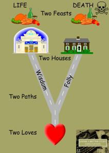 Proverbs 1.8-9.18 diagram - Two ways to live
